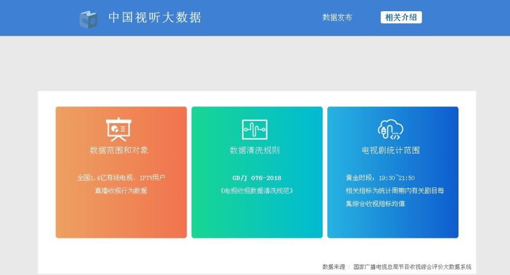 广电总局视听大数据上线,各台电视剧收视率曝光,湖南卫视最尴尬