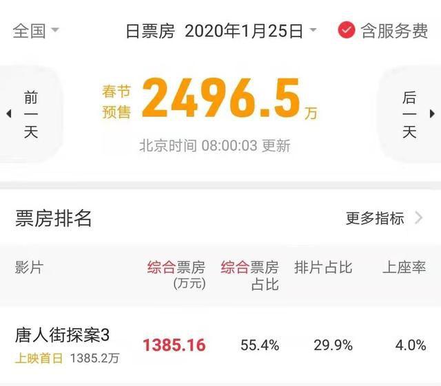 春节档票房开启预售,成龙电影萎靡,《唐人街探案3》占比过半!