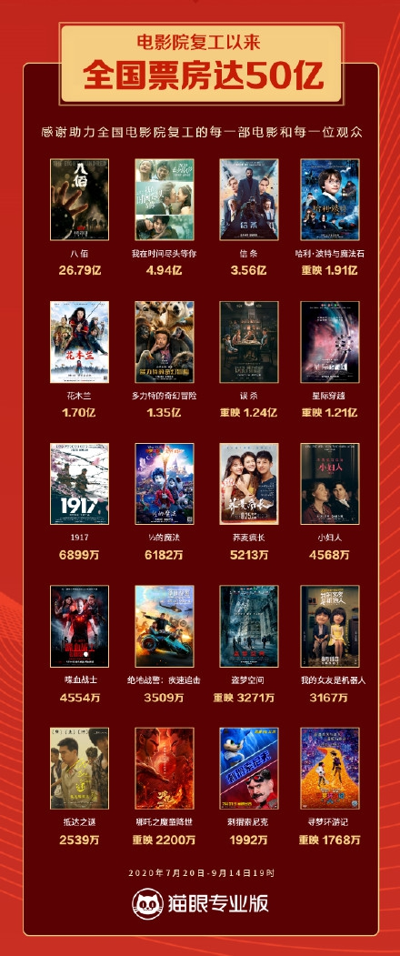 影院复工后票房超50亿元 《八佰》位列票房榜第一