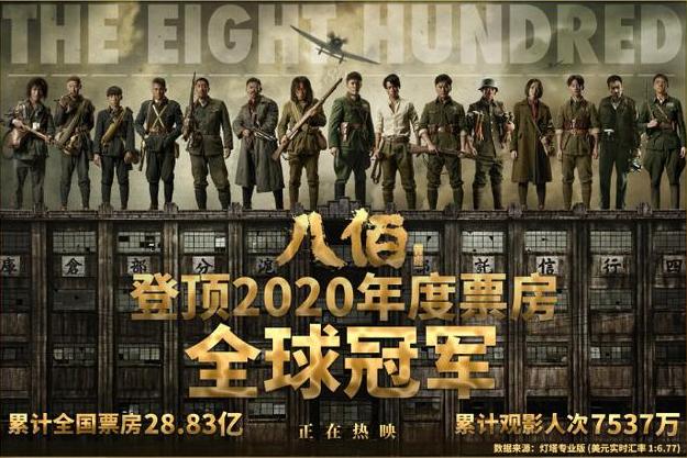 华语电影首度!《八佰》成2020年度票房全球冠军,累计全国票房达28.83亿