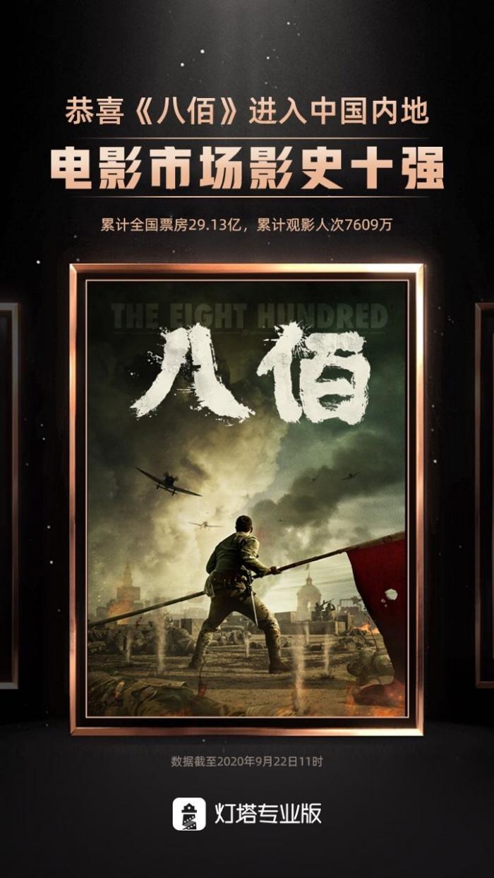 《八佰》超越《中国机长》挺进内地影史票房前十