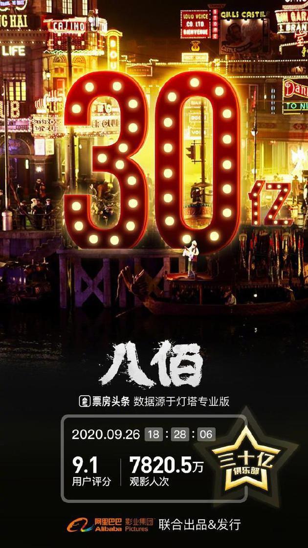 《八佰》上映一个月内地票房突破30亿元大关