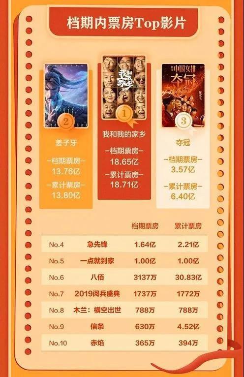 40亿的国庆档后 《金刚川》等22部新片点燃10月